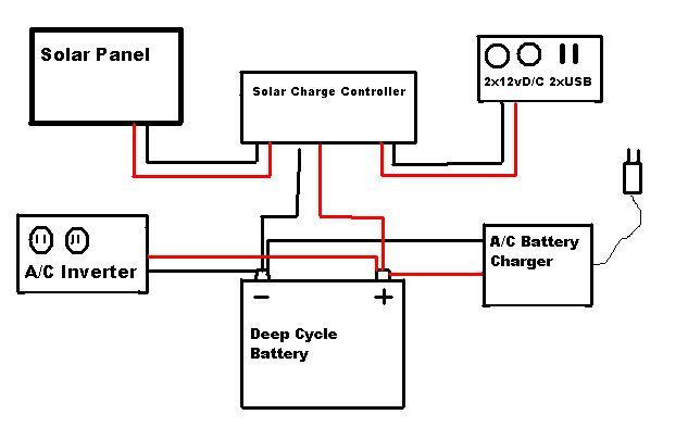 solar generator fuses and switches - solar power