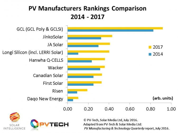 PV_Tech_Finlay_Blog_TOP_10_Growth_companies_2016_750_563_s.jpg