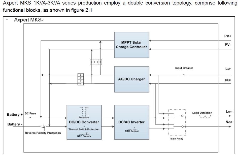 Axpert 3kva line fault inverters power forum renewable energy pip ms 3kva blockg cheapraybanclubmaster Gallery