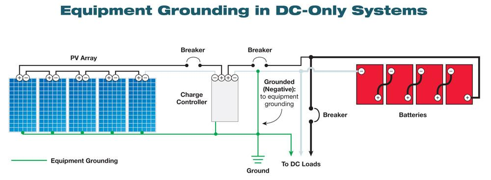 Grounding and your solar system  Solar Power  Power