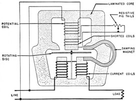 wiring diagram for a kwh meter fundamentals of electricy. Black Bedroom Furniture Sets. Home Design Ideas