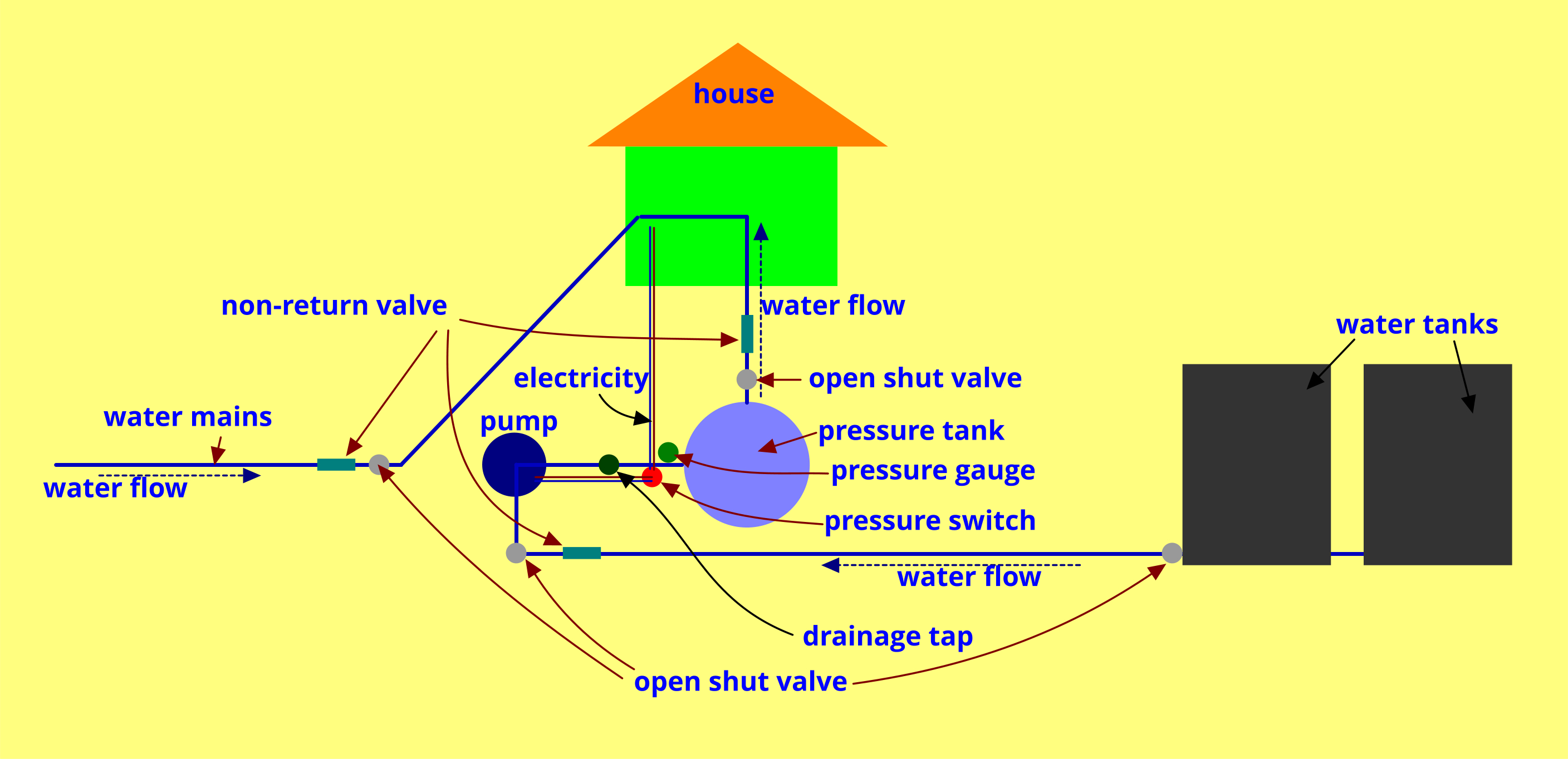 Water Flow Pressure Switch Wiring Diagram Rainwater Home Supply Assembly Pump Tanks Etc Heating Pomp Setup Skematies