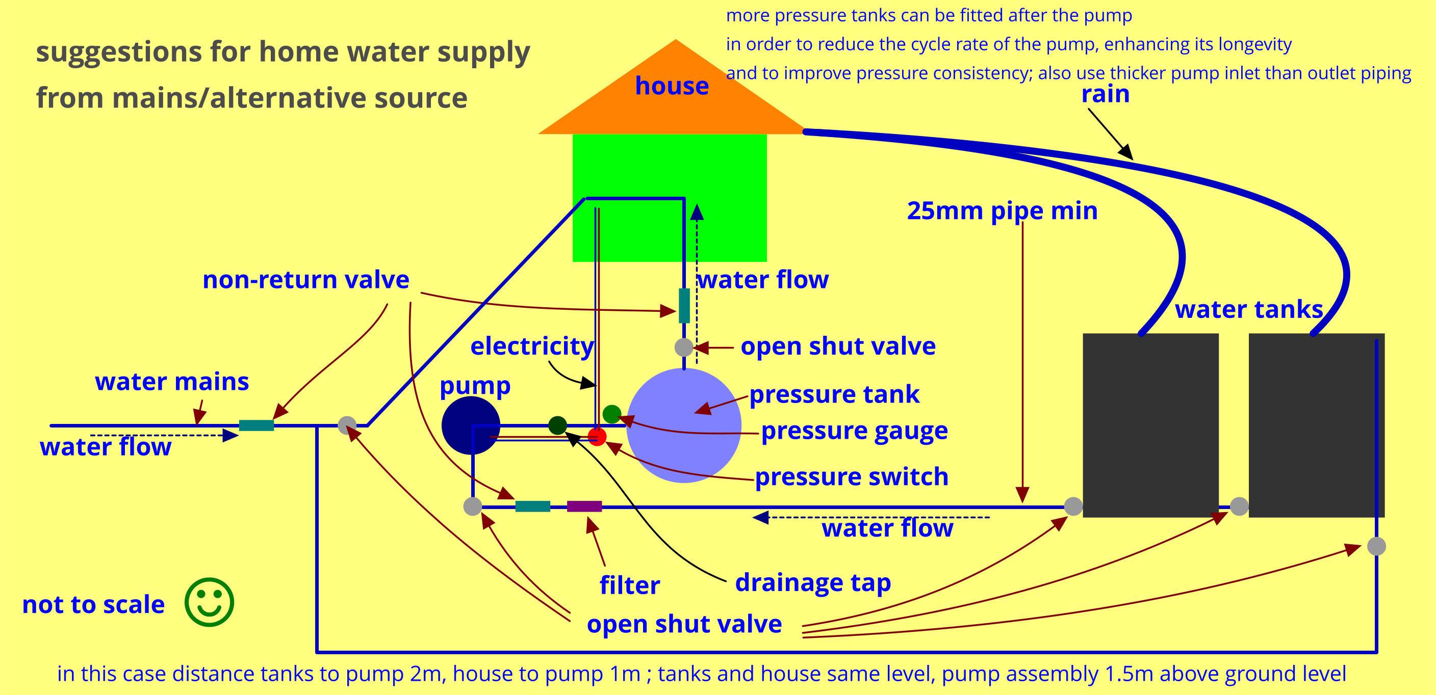 Rainwater Home Supply Assembly Pump Tanks Etc Water Heating Pressure Tank Schematic Pomp Setup Skematies 1