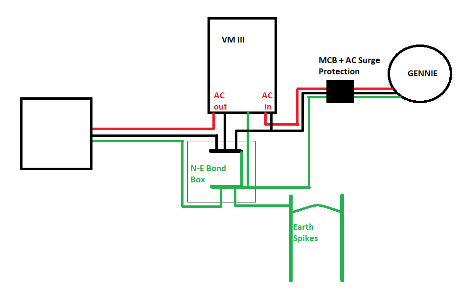 Voltronic VMIII Off-Grid Wiring (N-E Bond?) - Questions ... on