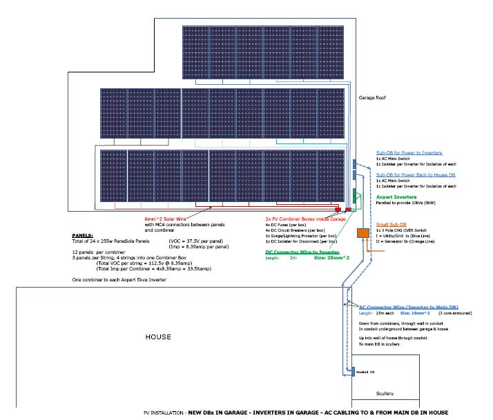 Garage PV Installation (Planning)