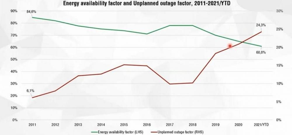Energy availability factor and Unplanned outage factor, 2011-2021YTD.jpg